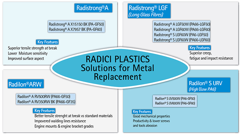 Radici Plastics - Solutions for Metal Replacement
